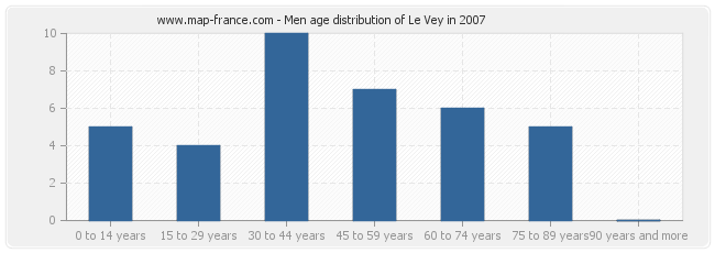 Men age distribution of Le Vey in 2007