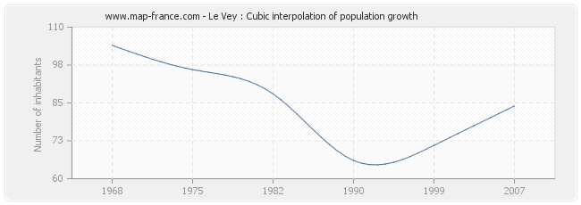 Le Vey : Cubic interpolation of population growth