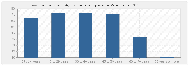 Age distribution of population of Vieux-Fumé in 1999