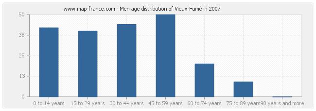 Men age distribution of Vieux-Fumé in 2007