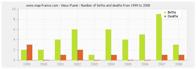 Vieux-Fumé : Number of births and deaths from 1999 to 2008