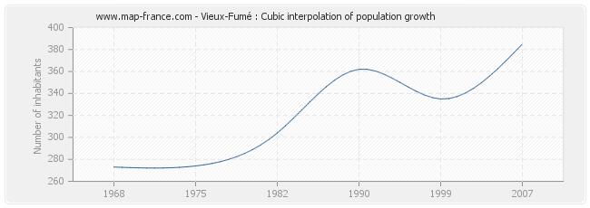 Vieux-Fumé : Cubic interpolation of population growth