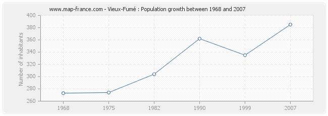 Population Vieux-Fumé