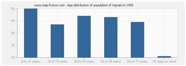 Age distribution of population of Vignats in 1999