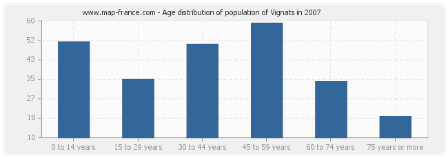 Age distribution of population of Vignats in 2007