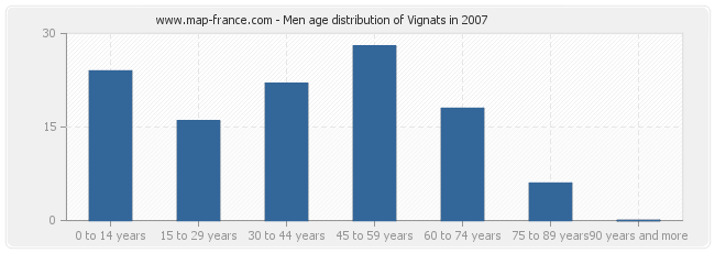 Men age distribution of Vignats in 2007