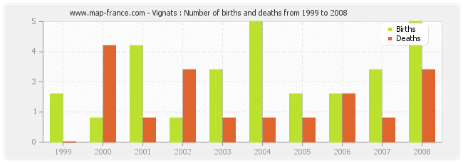 Vignats : Number of births and deaths from 1999 to 2008