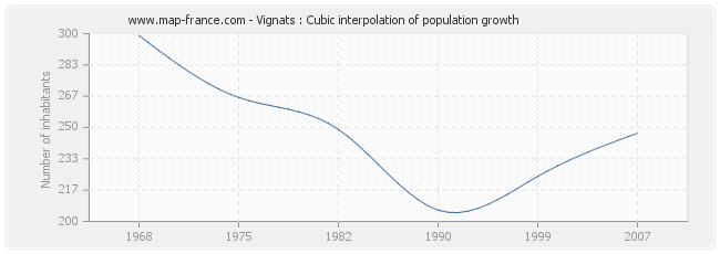Vignats : Cubic interpolation of population growth