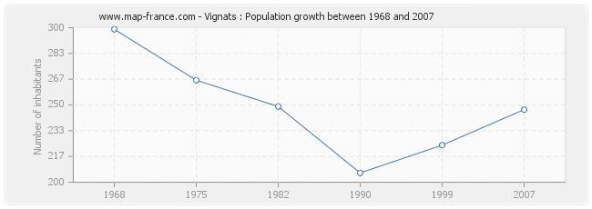 Population Vignats