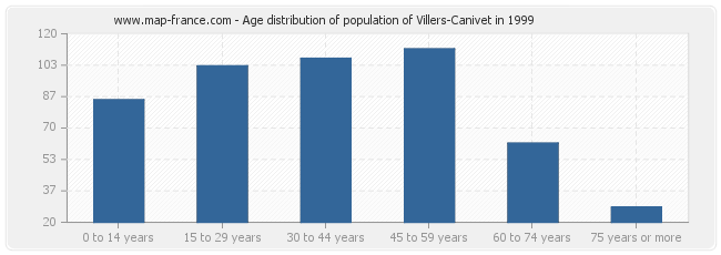 Age distribution of population of Villers-Canivet in 1999