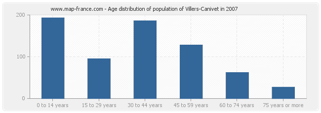 Age distribution of population of Villers-Canivet in 2007