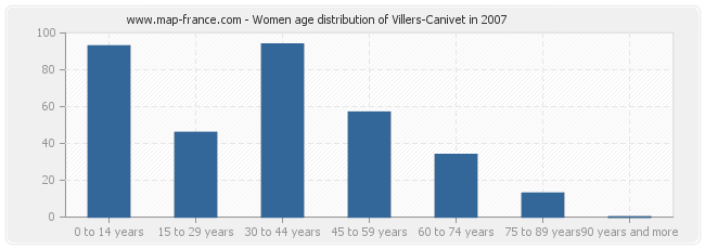Women age distribution of Villers-Canivet in 2007