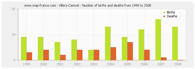 Villers-Canivet : Number of births and deaths from 1999 to 2008