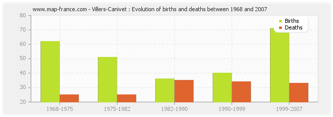 Villers-Canivet : Evolution of births and deaths between 1968 and 2007
