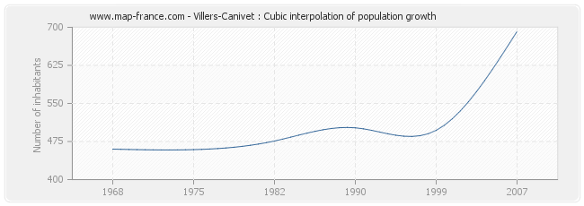 Villers-Canivet : Cubic interpolation of population growth
