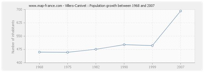 Population Villers-Canivet