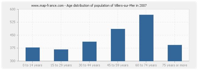Age distribution of population of Villers-sur-Mer in 2007