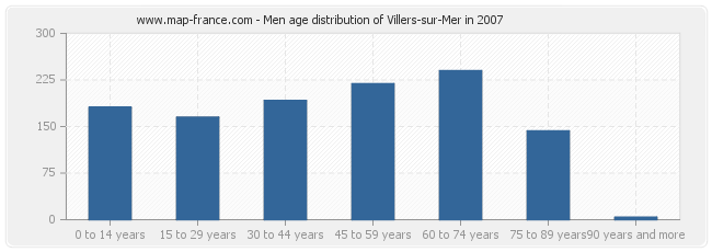 Men age distribution of Villers-sur-Mer in 2007