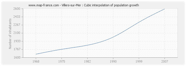 Villers-sur-Mer : Cubic interpolation of population growth