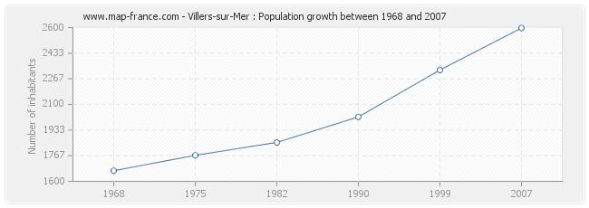 Population Villers-sur-Mer