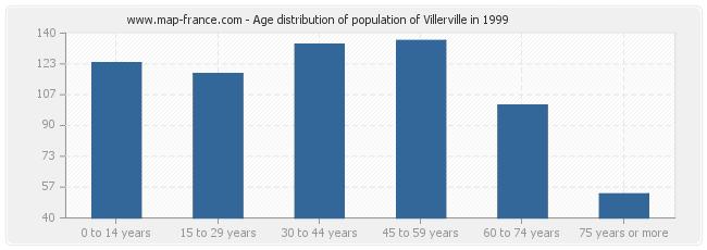 Age distribution of population of Villerville in 1999