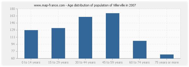Age distribution of population of Villerville in 2007