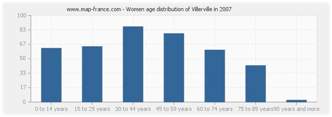 Women age distribution of Villerville in 2007