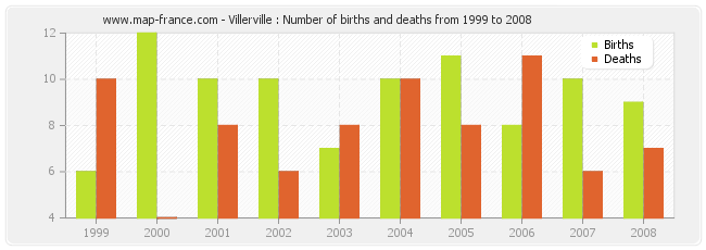 Villerville : Number of births and deaths from 1999 to 2008