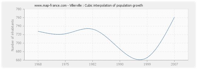 Villerville : Cubic interpolation of population growth