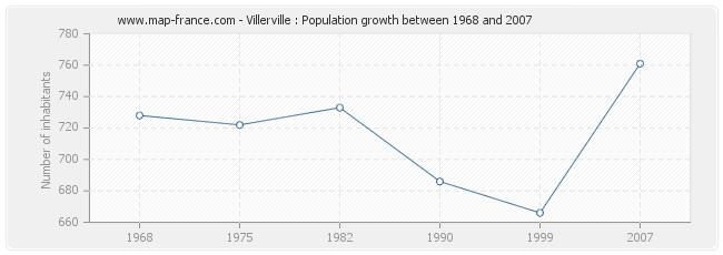 Population Villerville