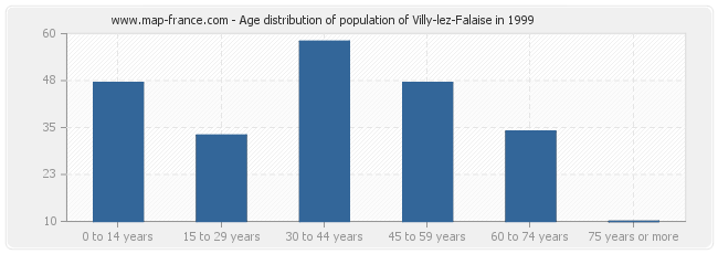 Age distribution of population of Villy-lez-Falaise in 1999