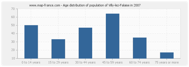Age distribution of population of Villy-lez-Falaise in 2007