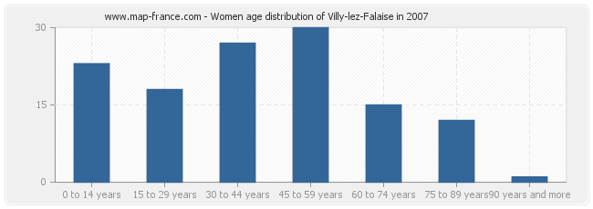 Women age distribution of Villy-lez-Falaise in 2007