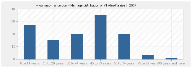 Men age distribution of Villy-lez-Falaise in 2007