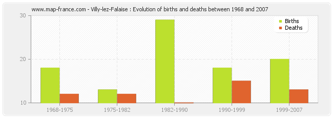 Villy-lez-Falaise : Evolution of births and deaths between 1968 and 2007