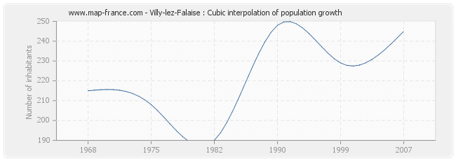 Villy-lez-Falaise : Cubic interpolation of population growth
