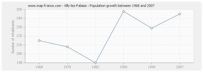 Population Villy-lez-Falaise