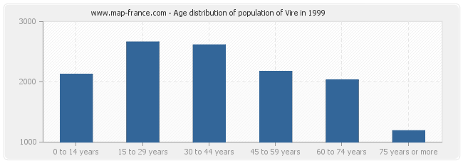 Age distribution of population of Vire in 1999