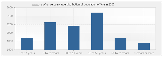 Age distribution of population of Vire in 2007