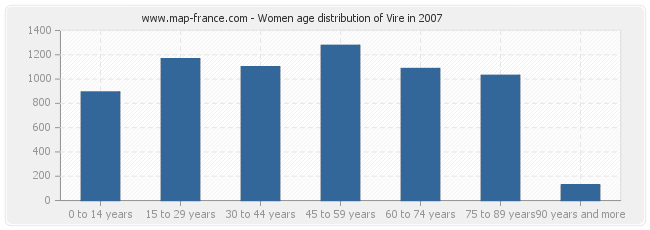 Women age distribution of Vire in 2007