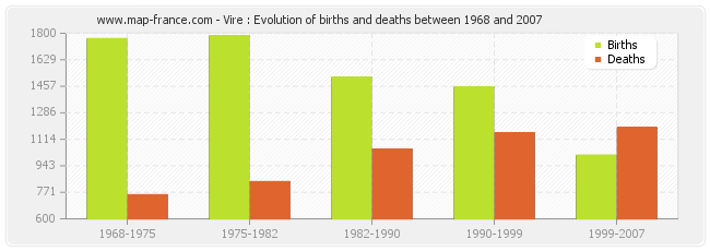 Vire : Evolution of births and deaths between 1968 and 2007