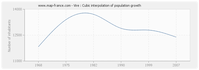 Vire : Cubic interpolation of population growth