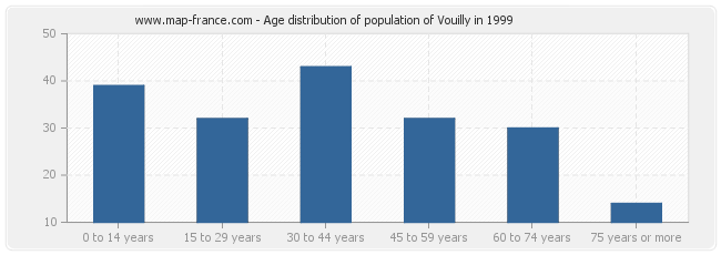 Age distribution of population of Vouilly in 1999