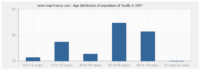 Age distribution of population of Vouilly in 2007
