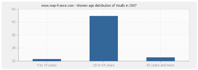 Women age distribution of Vouilly in 2007