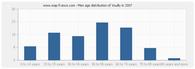 Men age distribution of Vouilly in 2007