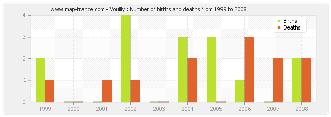 Vouilly : Number of births and deaths from 1999 to 2008