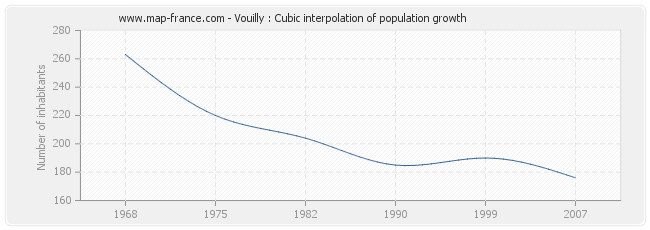 Vouilly : Cubic interpolation of population growth