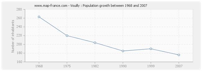 Population Vouilly