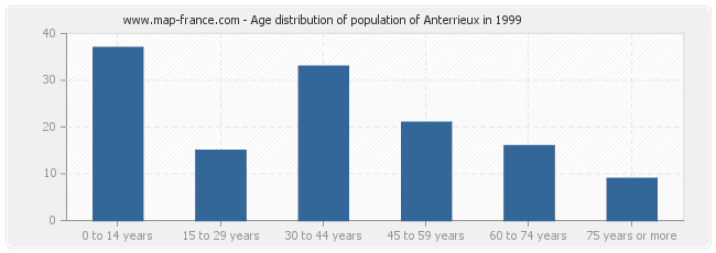 Age distribution of population of Anterrieux in 1999